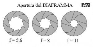 diaframmi